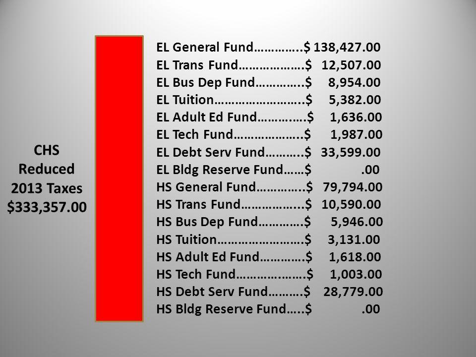 CHS Reduced 2013 Taxes $333,357.00 EL General Fund…………..$ 138,427.00 EL Trans Fund……………….$ 12,507.00 EL Bus Dep Fund…………..$ 8,954.00 EL Tuition…………………