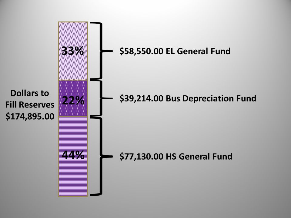 Dollars to Fill Reserves $174,895.00 $58,550.00 EL General Fund $39,214.00 Bus Depreciation Fund $77,130.00 HS General Fund 33% 22% 44%