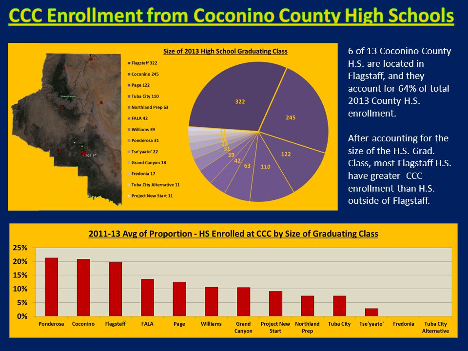 6 of 13 Coconino County H.S. are located in Flagstaff, and they account for 64% of total 2013 County H.S. enrollment. After accounting for the size of