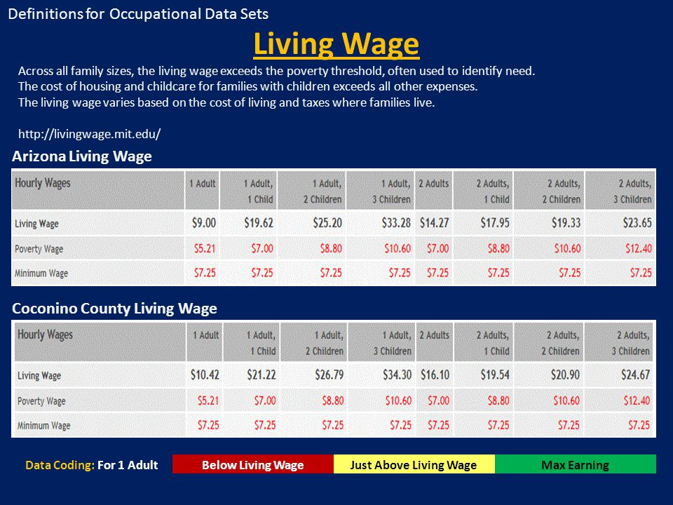 Living Wage Across all family sizes, the living wage exceeds the poverty threshold, often used to identify need. The cost of housing and childcare for