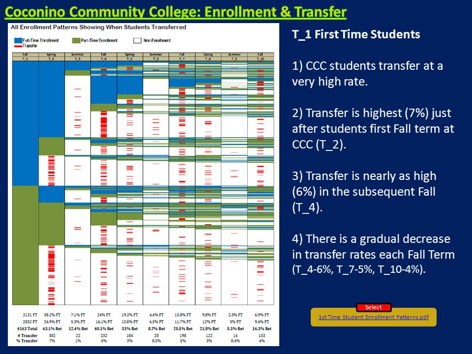 1st Time Student Enrollment Patterns.pdf Select T_1 First Time Students 1) CCC students transfer at a very high rate.