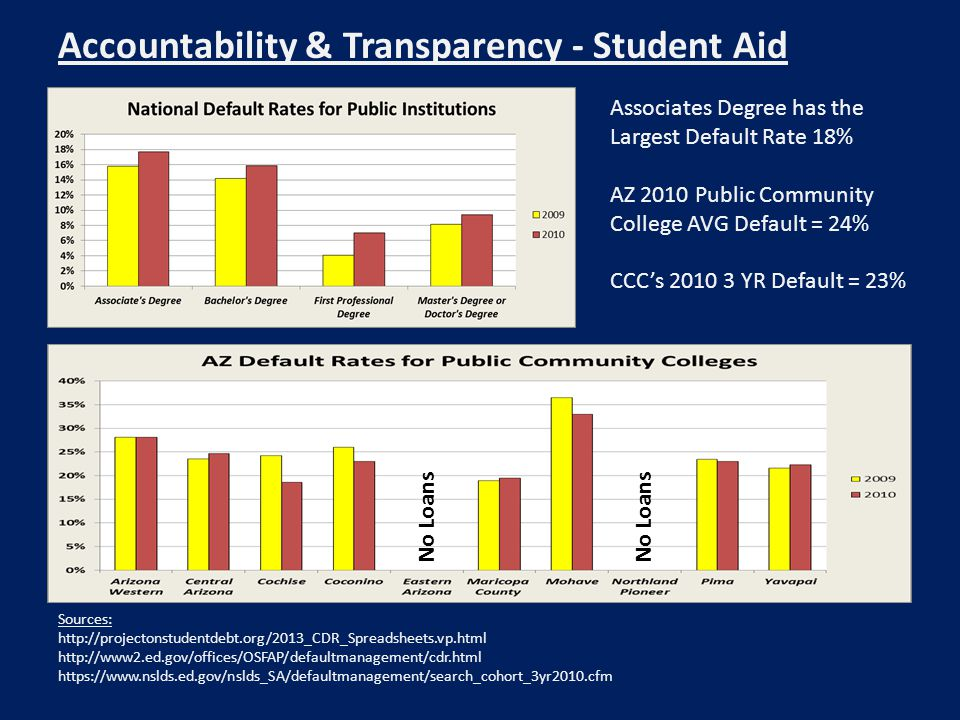Accountability & Transparency - Student Aid Sources: http://projectonstudentdebt.org/2013_CDR_Spreadsheets.vp.html http://www2.ed.gov/offices/OSFAP/de