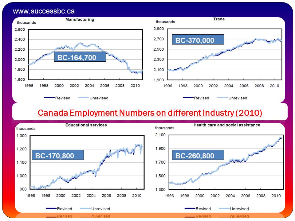 BC-164,700 BC-370,000 BC-170,800BC-260,800 Canada Employment Numbers on different Industry (2010) www.successbc.ca