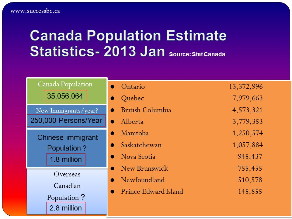 Canada Population Ontario 13,372,996 Quebec 7,979,663 British Columbia 4,573,321 Alberta 3,779,353 Manitoba 1,250,574 Saskatchewan 1,057,884 Nova Scotia 945,437 New Brunswick 755,455 Newfoundland 510,578 Prince Edward Island 145,855 Ontario 13,372,996 Quebec 7,979,663 British Columbia 4,573,321 Alberta 3,779,353 Manitoba 1,250,574 Saskatchewan 1,057,884 Nova Scotia 945,437 New Brunswick 755,455 Newfoundland 510,578 Prince Edward Island 145,855 New Immigrants/year.