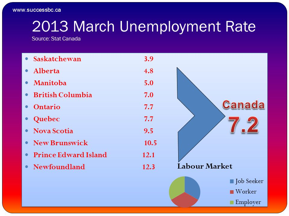 2013 March Unemployment Rate Source: Stat Canada Saskatchewan 3.9 Alberta 4.8 Manitoba 5.0 British Columbia 7.0 Ontario 7.7 Quebec 7.7 Nova Scotia 9.5 New Brunswick 10.5 Prince Edward Island 12.1 Newfoundland 12.3 Saskatchewan 3.9 Alberta 4.8 Manitoba 5.0 British Columbia 7.0 Ontario 7.7 Quebec 7.7 Nova Scotia 9.5 New Brunswick 10.5 Prince Edward Island 12.1 Newfoundland 12.3 www.successbc.ca