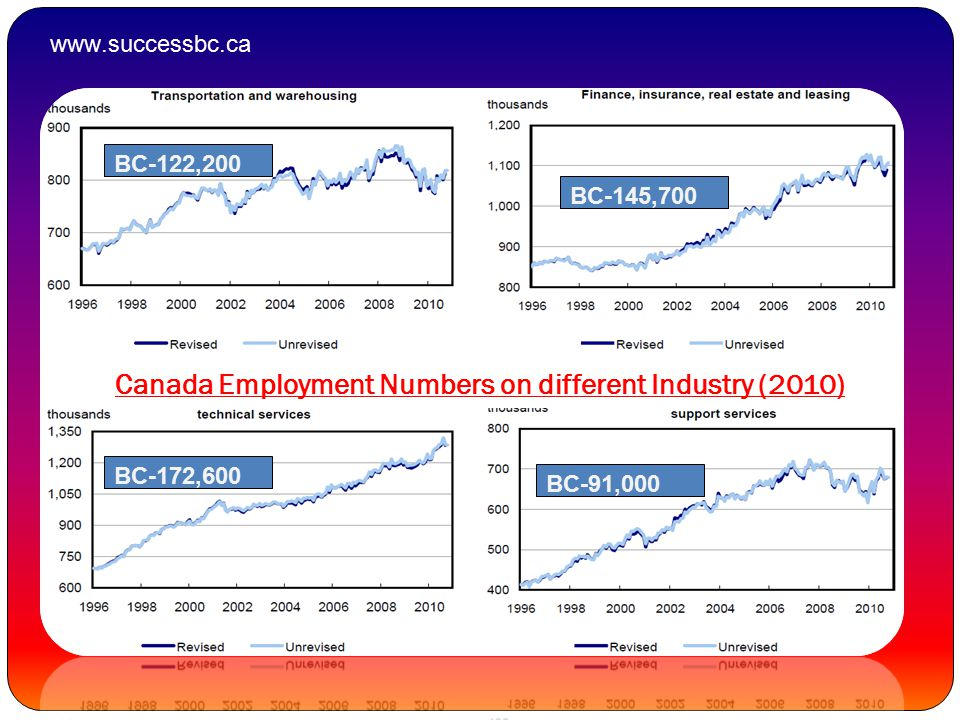 BC-122,200 BC-145,700 BC-172,600 BC-91,000 Canada Employment Numbers on different Industry (2010) www.successbc.ca
