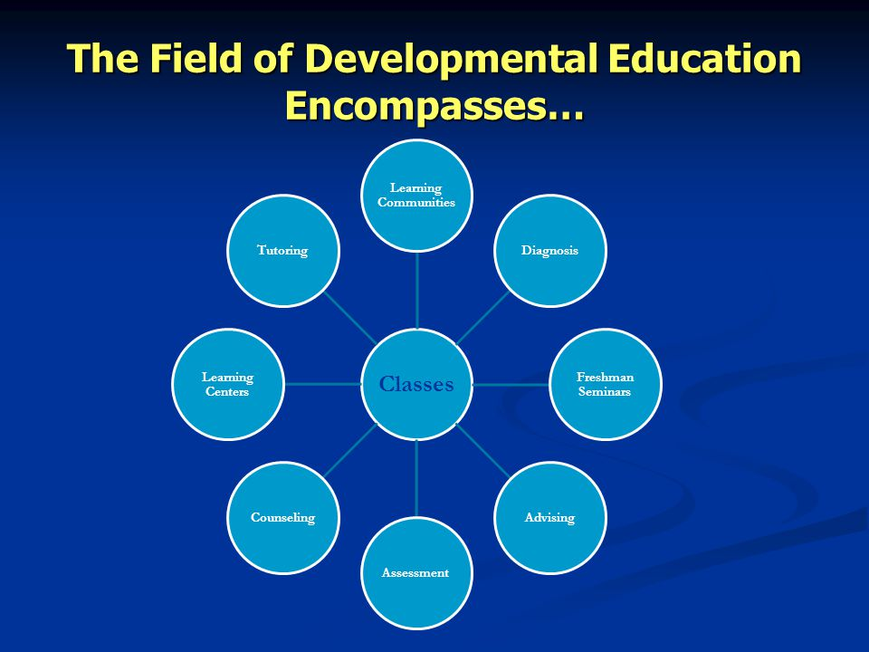 The Field of Developmental Education Encompasses… Classes Learning Communities Diagnosis Freshman Seminars AdvisingAssessmentCounseling Learning Centers Tutoring