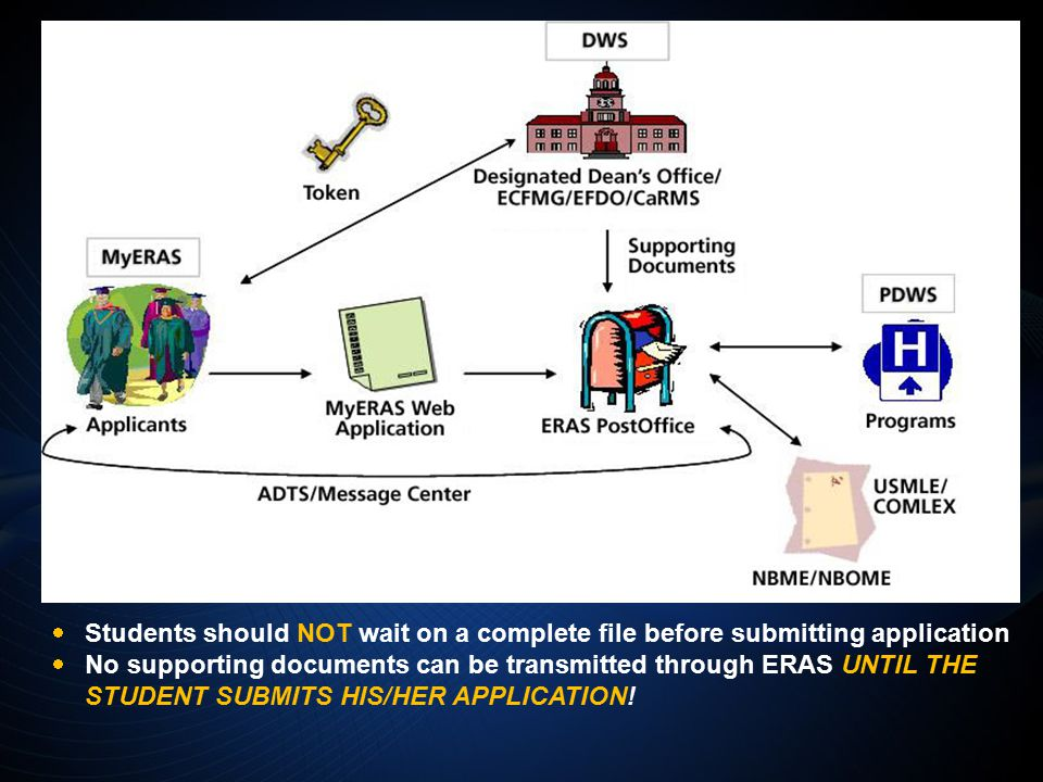  Students should NOT wait on a complete file before submitting application  No supporting documents can be transmitted through ERAS UNTIL THE STUDENT SUBMITS HIS/HER APPLICATION!