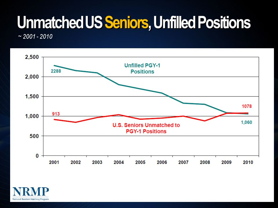 Unmatched US Seniors, Unfilled Positions ~ 2001 - 2010