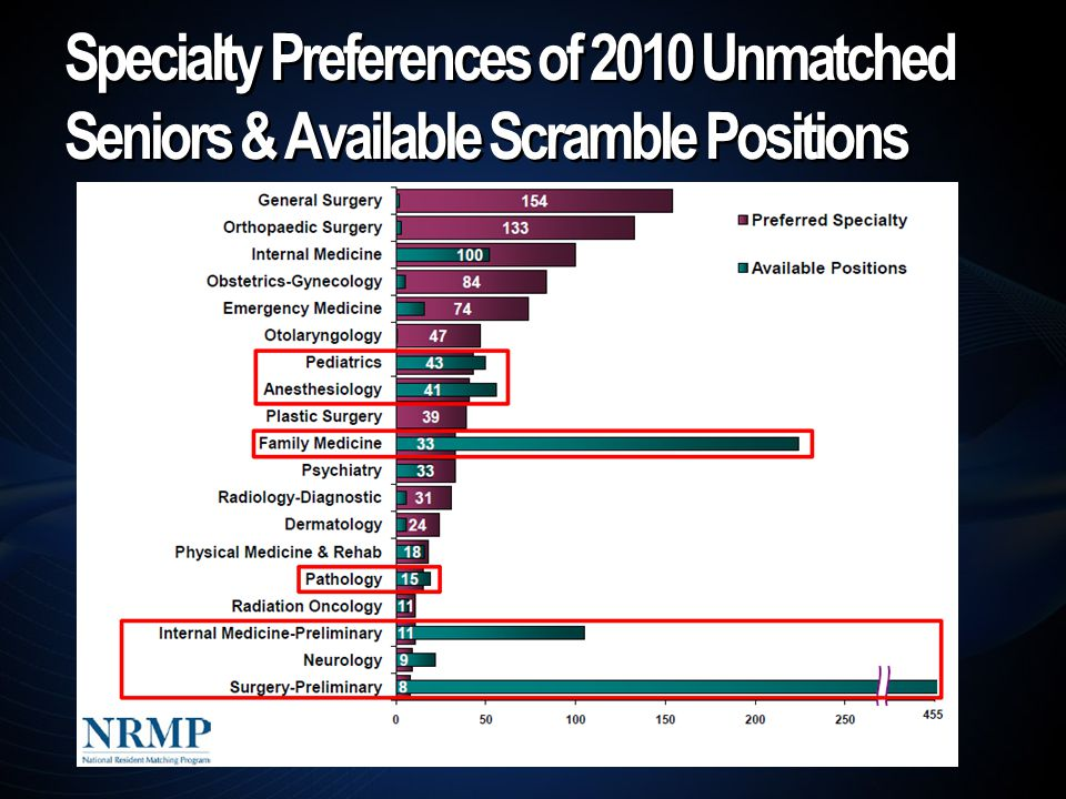 Specialty Preferences of 2010 Unmatched Seniors & Available Scramble Positions