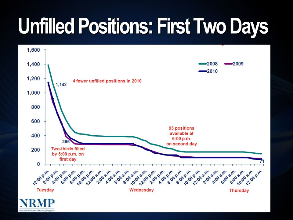 Unfilled Positions: First Two Days