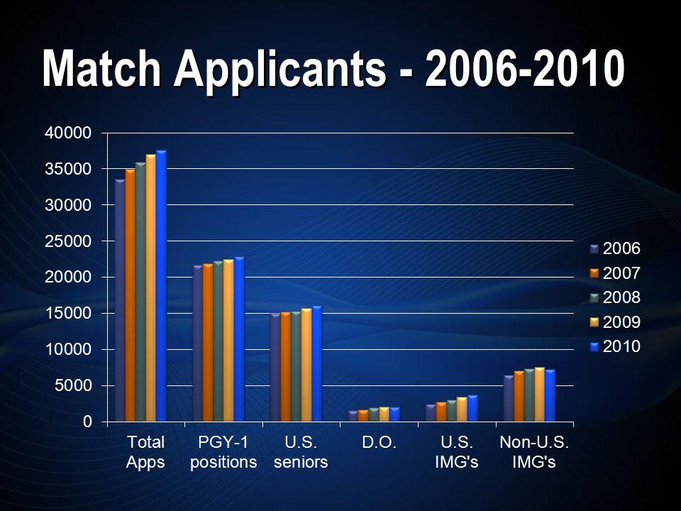 Match Applicants - 2006-2010
