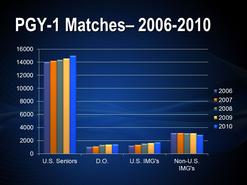 PGY-1 Matches– 2006-2010
