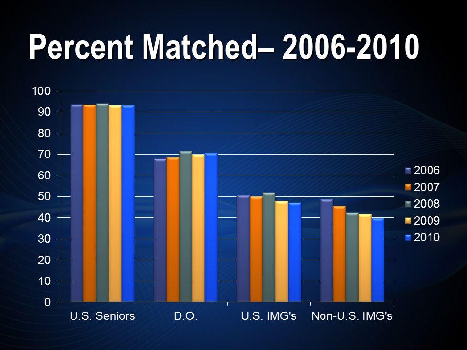 Percent Matched– 2006-2010
