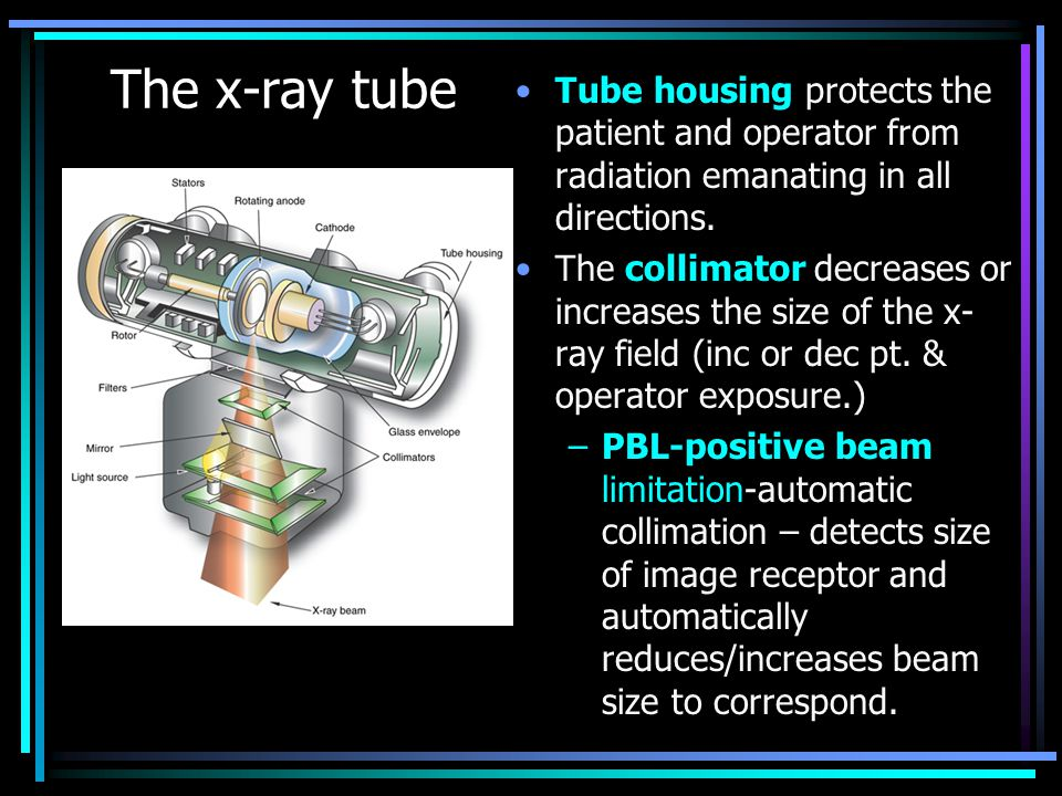 The x-ray tube Tube housing protects the patient and operator from radiation emanating in all directions. The collimator decreases or increases the si