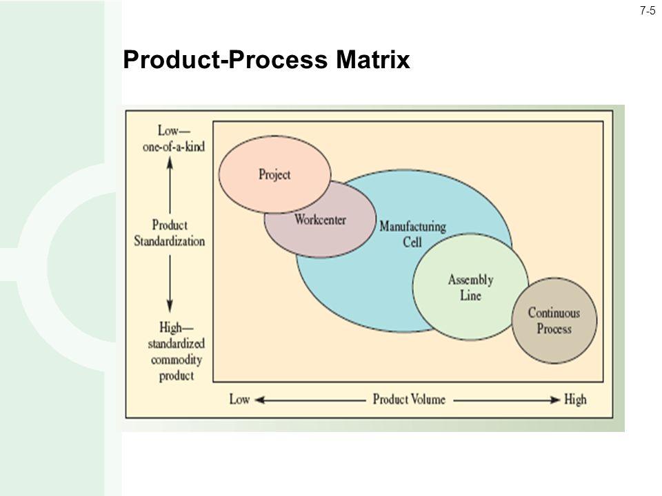 Product-Process Matrix 7-5
