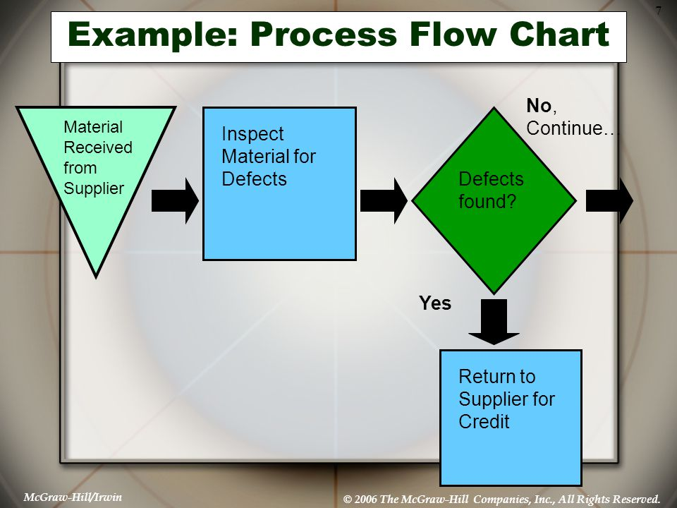 McGraw-Hill/Irwin © 2006 The McGraw-Hill Companies, Inc., All Rights Reserved. 7 Example: Process Flow Chart Material Received from Supplier Inspect M