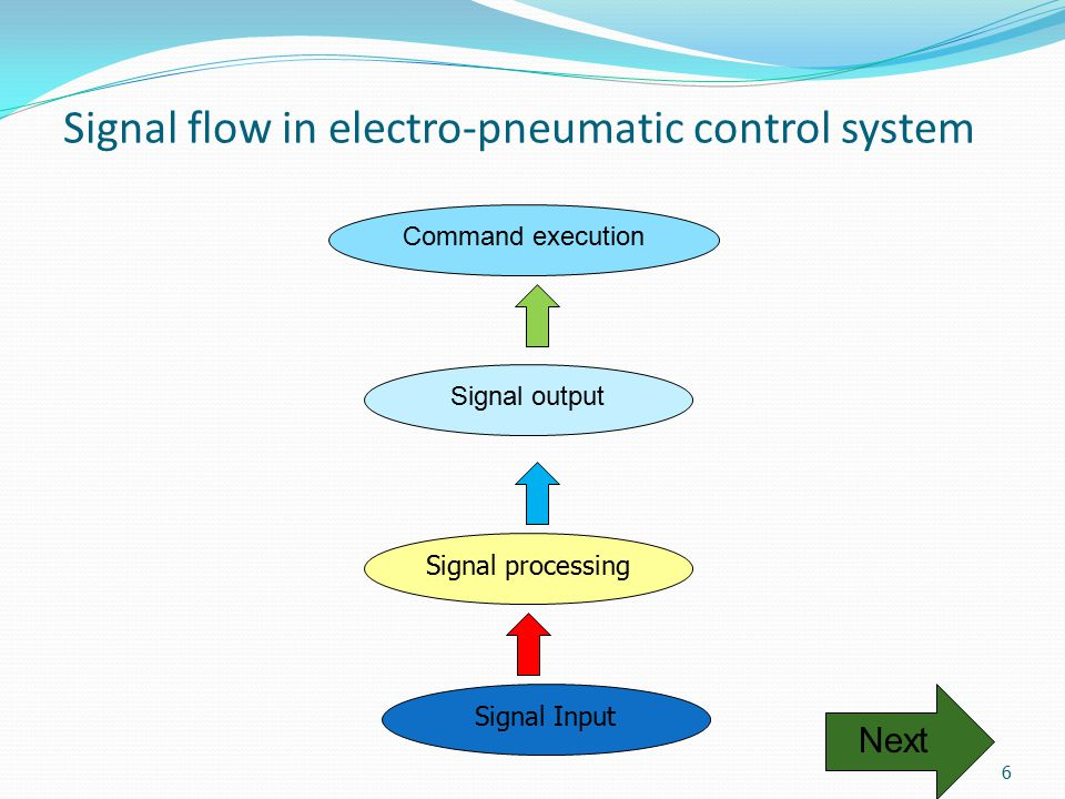 Signal flow in electro-pneumatic control system Signal Input Command execution Signal output Signal processing Next 6