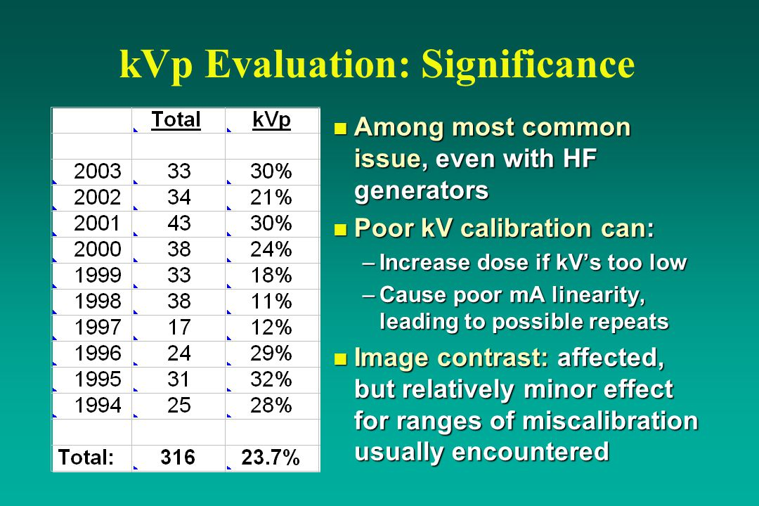 kVp Evaluation: Significance n Among most common issue, even with HF generators n Poor kV calibration can: –Increase dose if kV's too low –Cause poor mA linearity, leading to possible repeats n Image contrast: affected, but relatively minor effect for ranges of miscalibration usually encountered