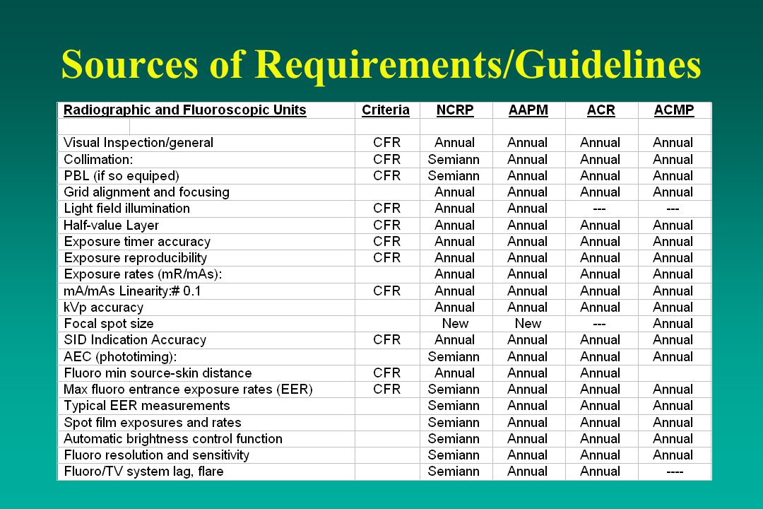 Sources of Requirements/Guidelines