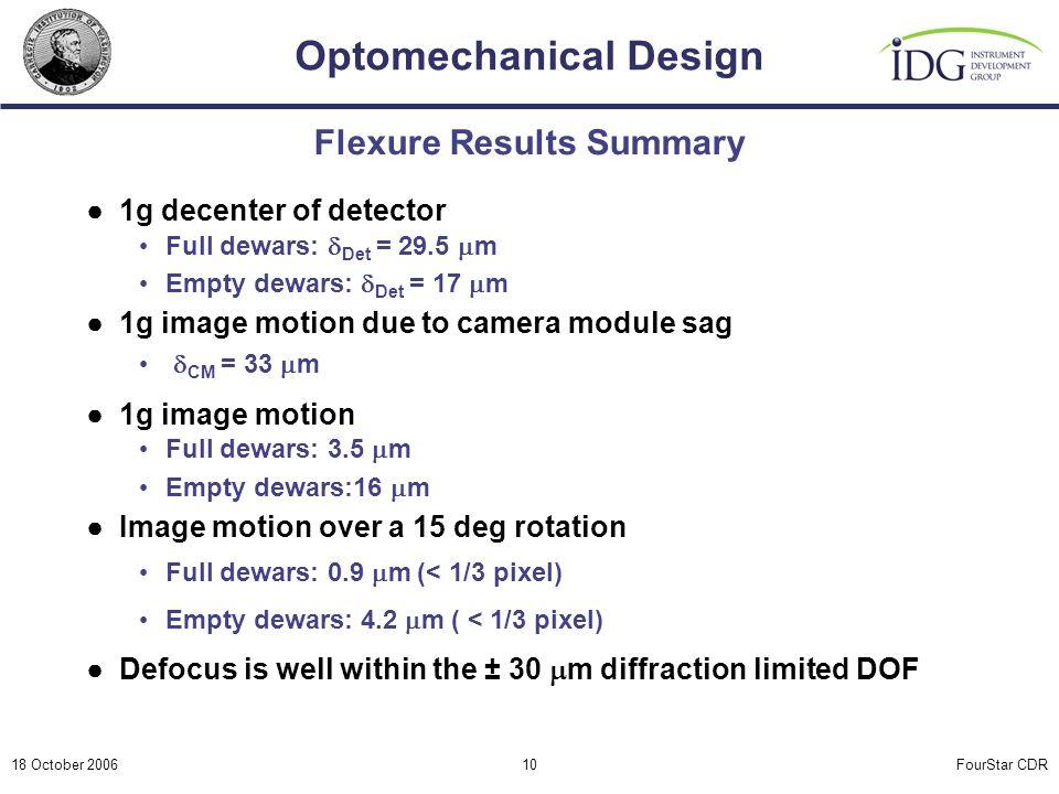 FourStar CDR Optomechanical Design 18 October 200610 Flexure Results Summary ●1g decenter of detector Full dewars:  Det = 29.5  m Empty dewars:  Det = 17  m ●1g image motion due to camera module sag  CM = 33  m ●1g image motion Full dewars: 3.5  m Empty dewars:16  m ●Image motion over a 15 deg rotation Full dewars: 0.9  m (< 1/3 pixel) Empty dewars: 4.2  m ( < 1/3 pixel) ●Defocus is well within the ± 30  m diffraction limited DOF