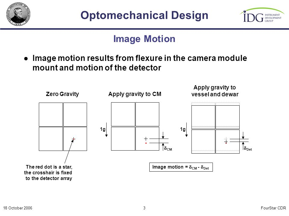 FourStar CDR Optomechanical Design 18 October 20063 Image Motion ●Image motion results from flexure in the camera module mount and motion of the detec