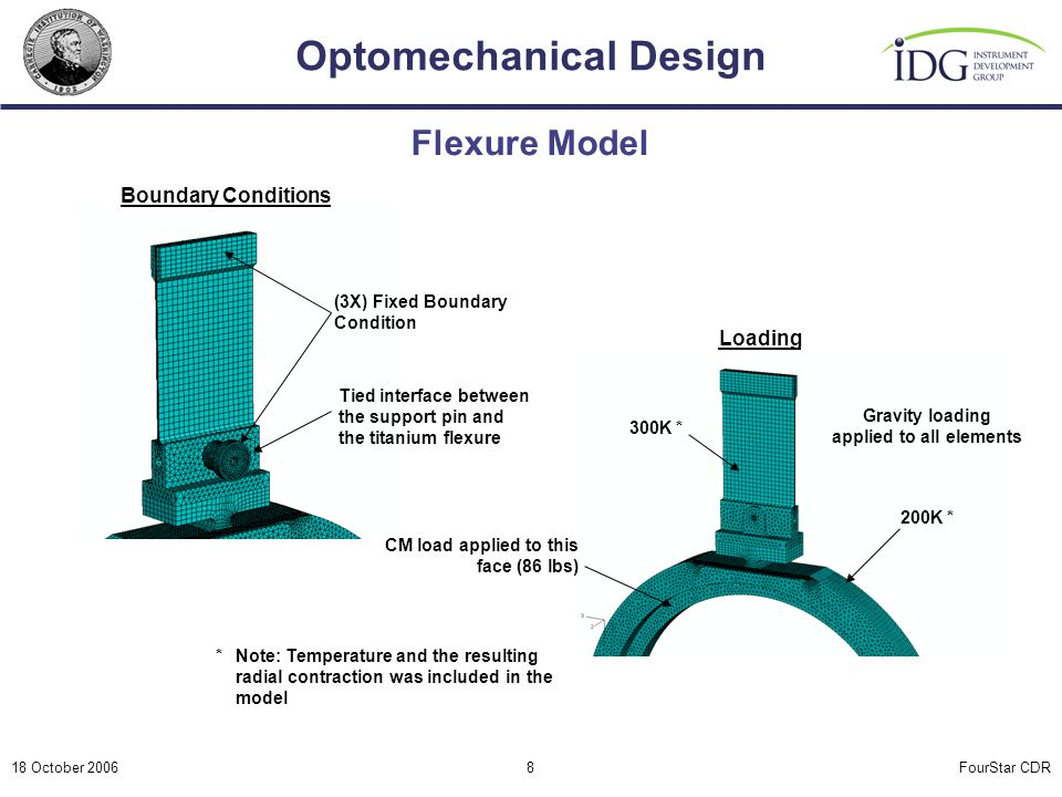 FourStar CDR Optomechanical Design 18 October 20068 Flexure Model (3X) Fixed Boundary Condition CM load applied to this face (86 lbs) Gravity loading