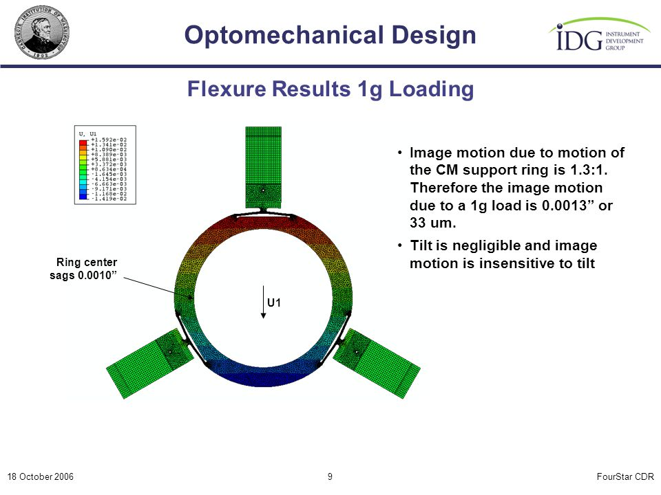 """FourStar CDR Optomechanical Design 18 October 20069 Flexure Results 1g Loading Ring center sags 0.0010"""" Image motion due to motion of the CM support r"""