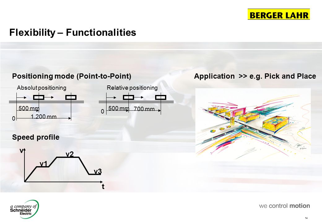 14 Flexibility – Functionalities Application >> e.g. Pick and Place 500 mm 1.200 mm Absolut positioning 0 500 mm Relative positioning 0 700 mm Positio