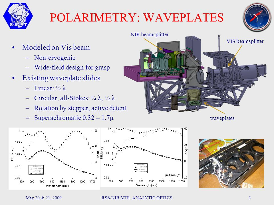 POLARIMETRY: WAVEPLATES Modeled on Vis beam –Non-cryogenic –Wide-field design for grasp Existing waveplate slides –Linear: ½ λ –Circular, all-Stokes: