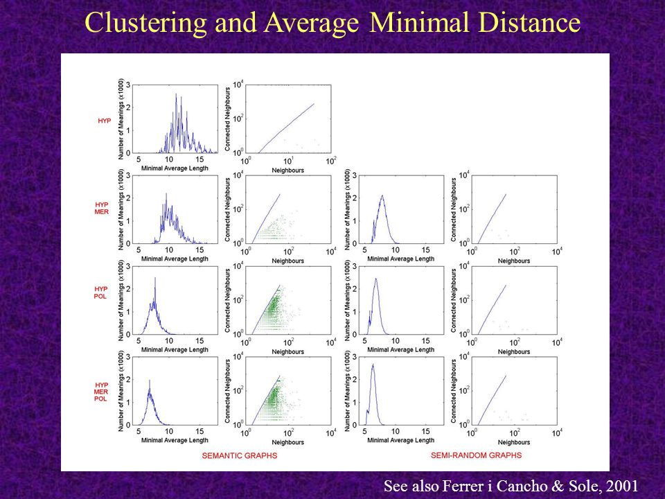 Clustering and Average Minimal Distance See also Ferrer i Cancho & Sole, 2001