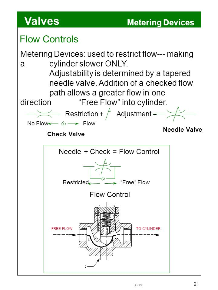 Valves 21 No Flow Flow Check Valve Needle Valve Restriction + Adjustment = CHAPTER 8 \ Metering Devices: used to restrict flow--- making a cylinder sl
