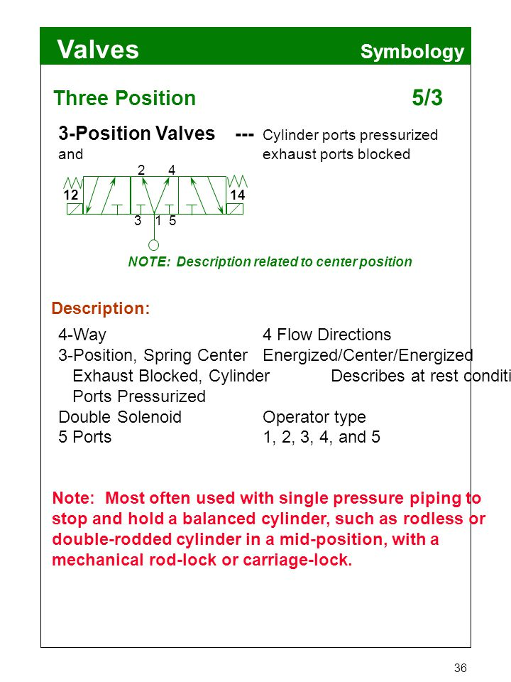 Valves 36 Symbology Three Position 5/3 4-Way4 Flow Directions 3-Position, Spring CenterEnergized/Center/Energized Exhaust Blocked, CylinderDescribes a
