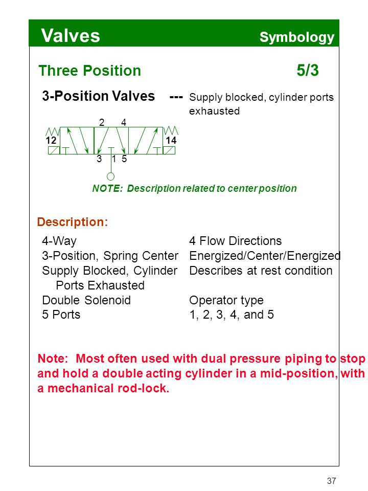 Valves 37 Symbology Three Position 5/3 4-Way4 Flow Directions 3-Position, Spring CenterEnergized/Center/Energized Supply Blocked, CylinderDescribes at
