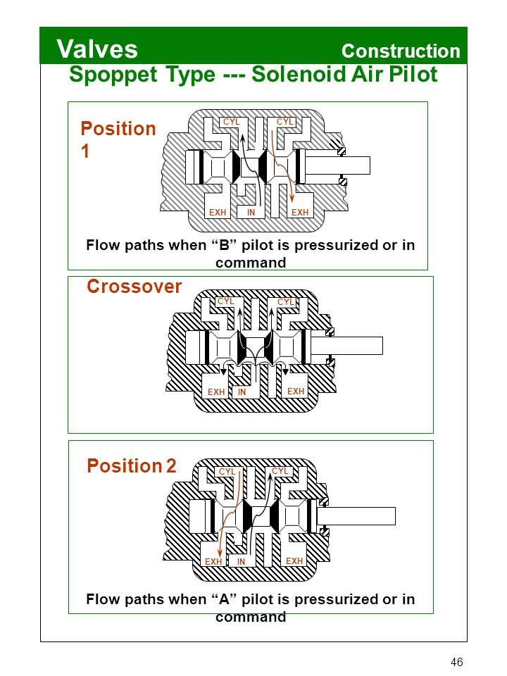 "Valves 46 Construction Spoppet Type --- Solenoid Air Pilot Position 1 Flow paths when ""B"" pilot is pressurized or in command Crossover Flow paths when"