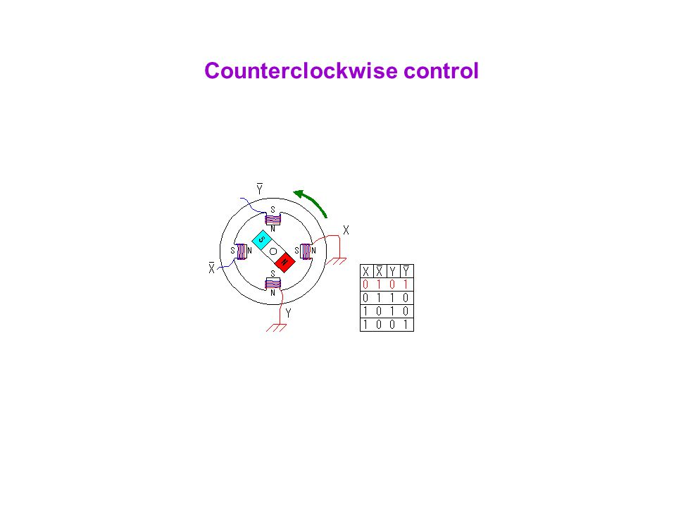 Counterclockwise control