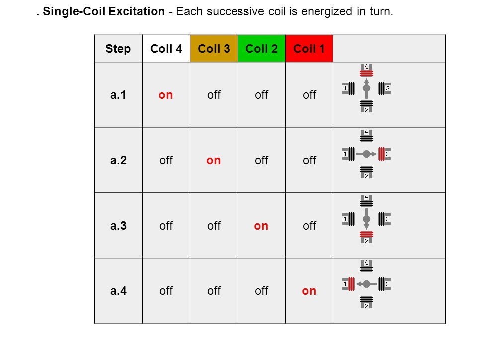 . Single-Coil Excitation - Each successive coil is energized in turn. StepCoil 4Coil 3Coil 2Coil 1 a.1onoff a.2offonoff a.3off onoff a.4off on