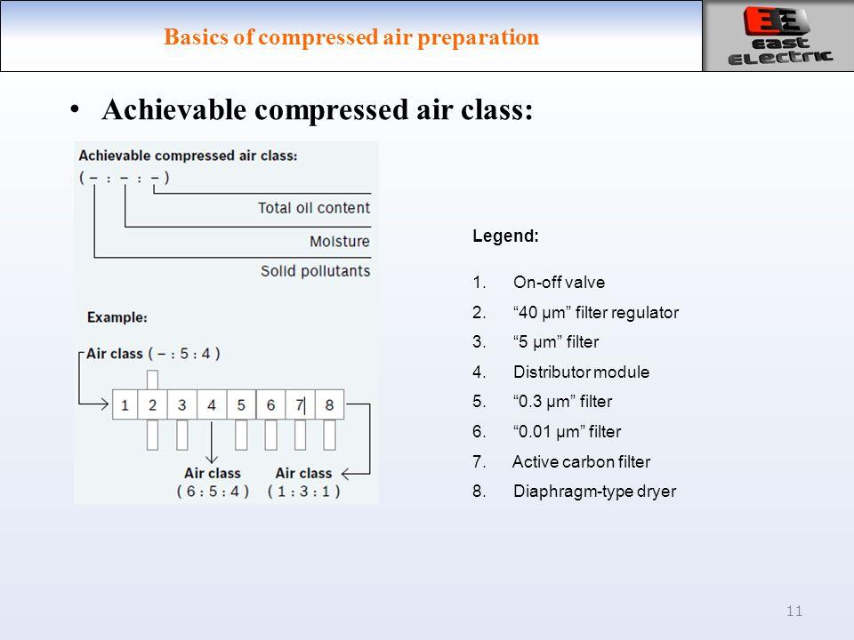 11 Basics of compressed air preparation Achievable compressed air class: Legend: 1.