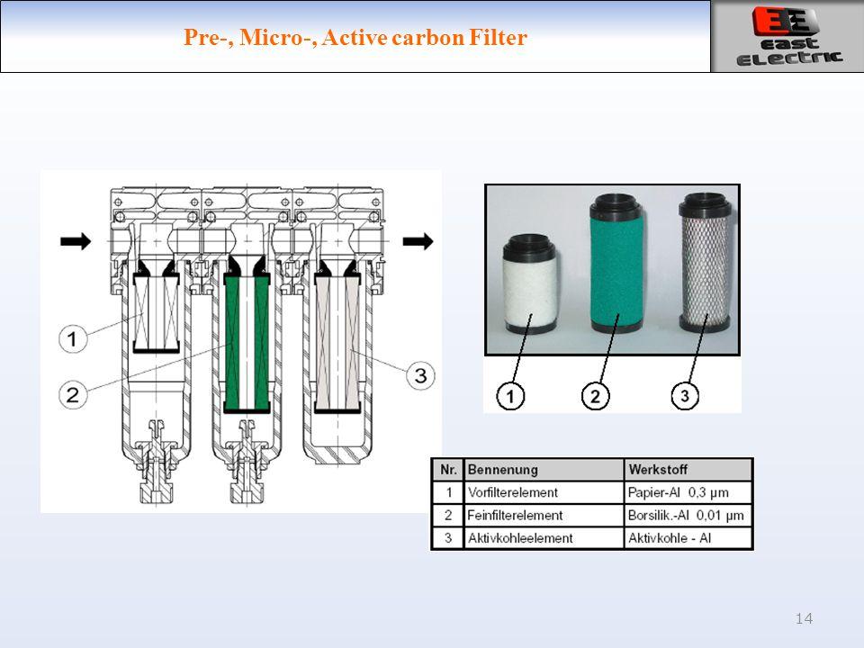 14 Pre-, Micro-, Active carbon Filter