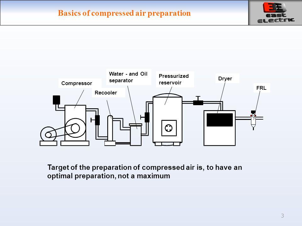 3 Basics of compressed air preparation Compressor Recooler Water - and Oil separator Pressurized reservoir Dryer FRL Target of the preparation of compressed air is, to have an optimal preparation, not a maximum