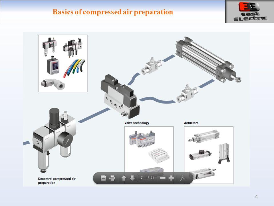 4 Basics of compressed air preparation
