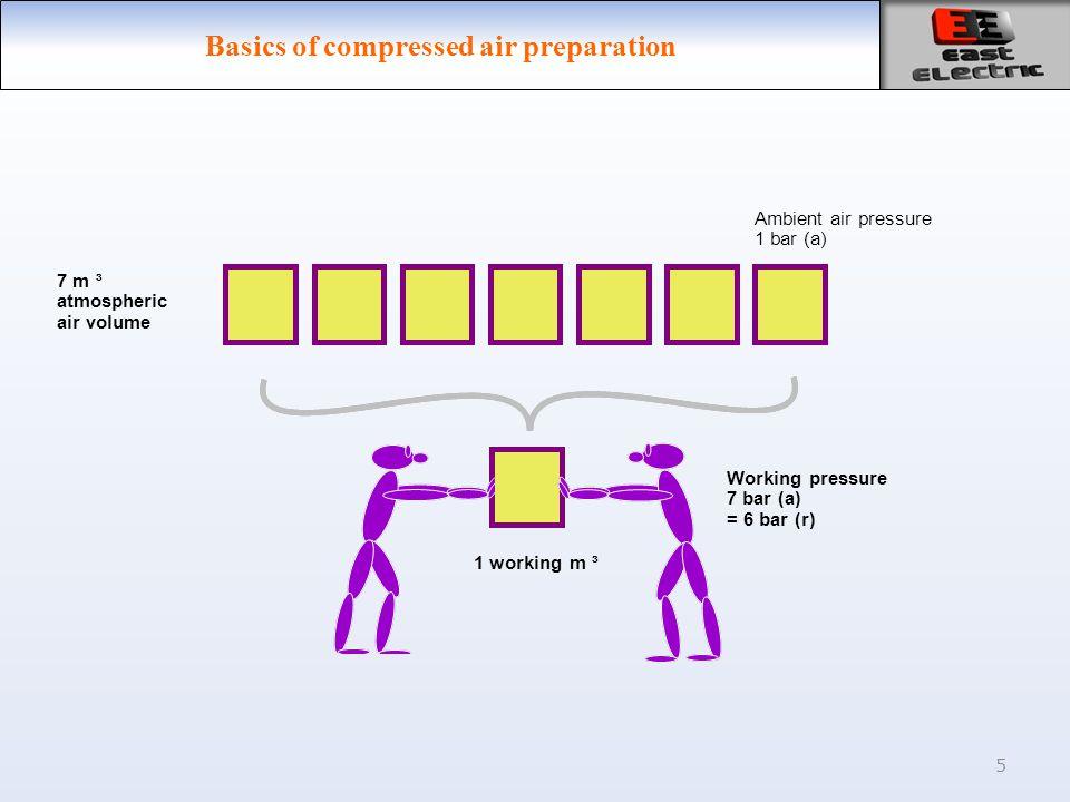 5 Ambient air pressure 1 bar (a) Working pressure 7 bar (a) = 6 bar (r) 1 working m ³ 7 m ³ atmospheric air volume