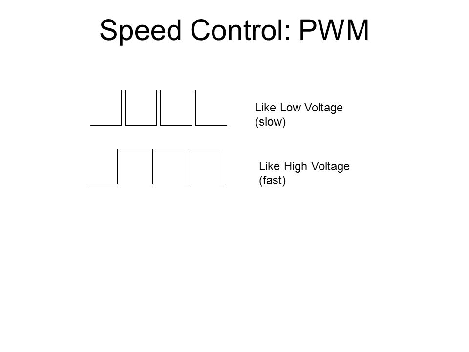 Speed Control: PWM Like Low Voltage (slow) Like High Voltage (fast)