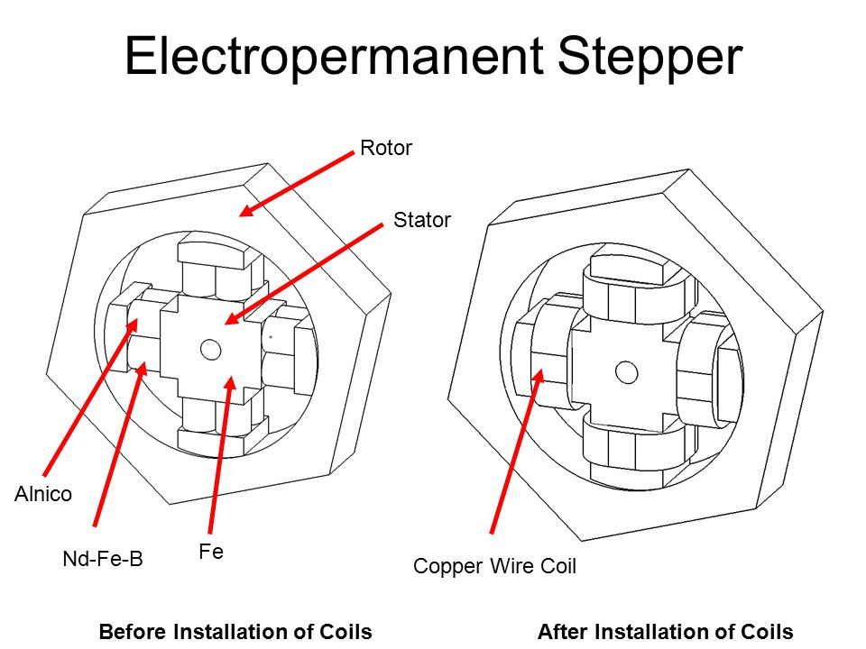Electropermanent Stepper Before Installation of CoilsAfter Installation of Coils Rotor Stator Alnico Fe Nd-Fe-B Copper Wire Coil
