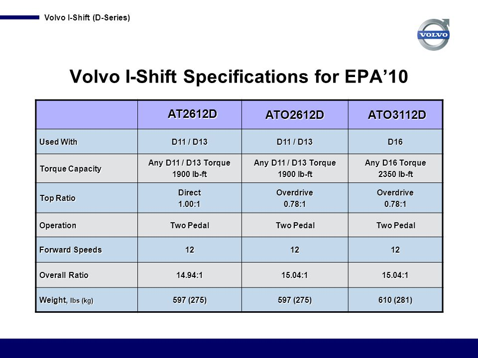 Volvo I-Shift (D-Series) Premium Shifter Additional Features Avoid Shifts in Drive Mode Delay a downshift by pushing the plus (+) button on the shifter while the engine rpms are very low – useful when approaching the top of a hill when a downshift is not desired.