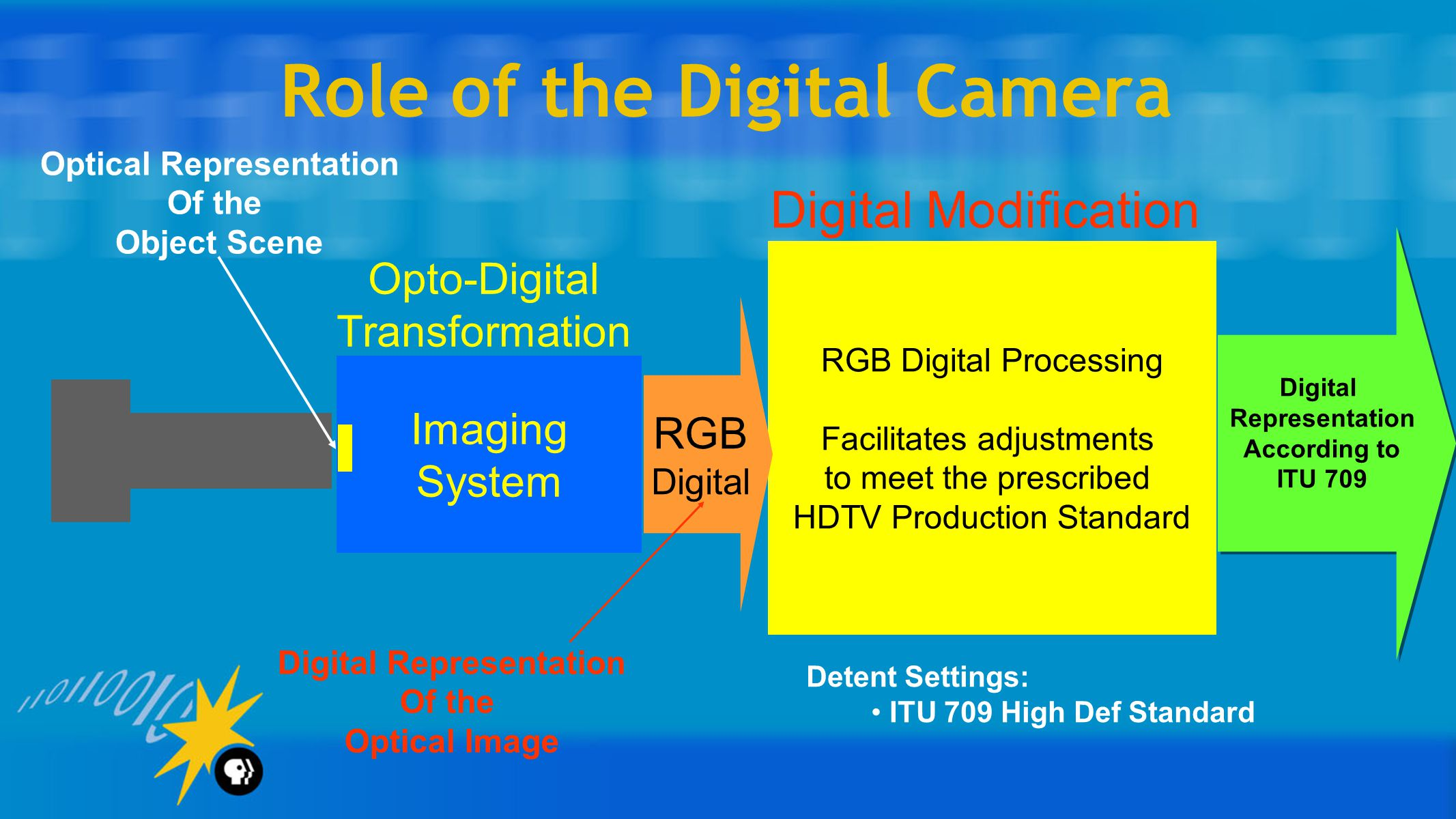 Role of the Digital Camera Imaging System RGB Digital Processing Facilitates adjustments to meet the prescribed HDTV Production Standard RGB Digital Opto-Digital Transformation Digital Modification Digital Representation Of the Optical Image Detent Settings: ITU 709 High Def Standard Optical Representation Of the Object Scene Digital Representation According to ITU 709 Digital Representation According to ITU 709