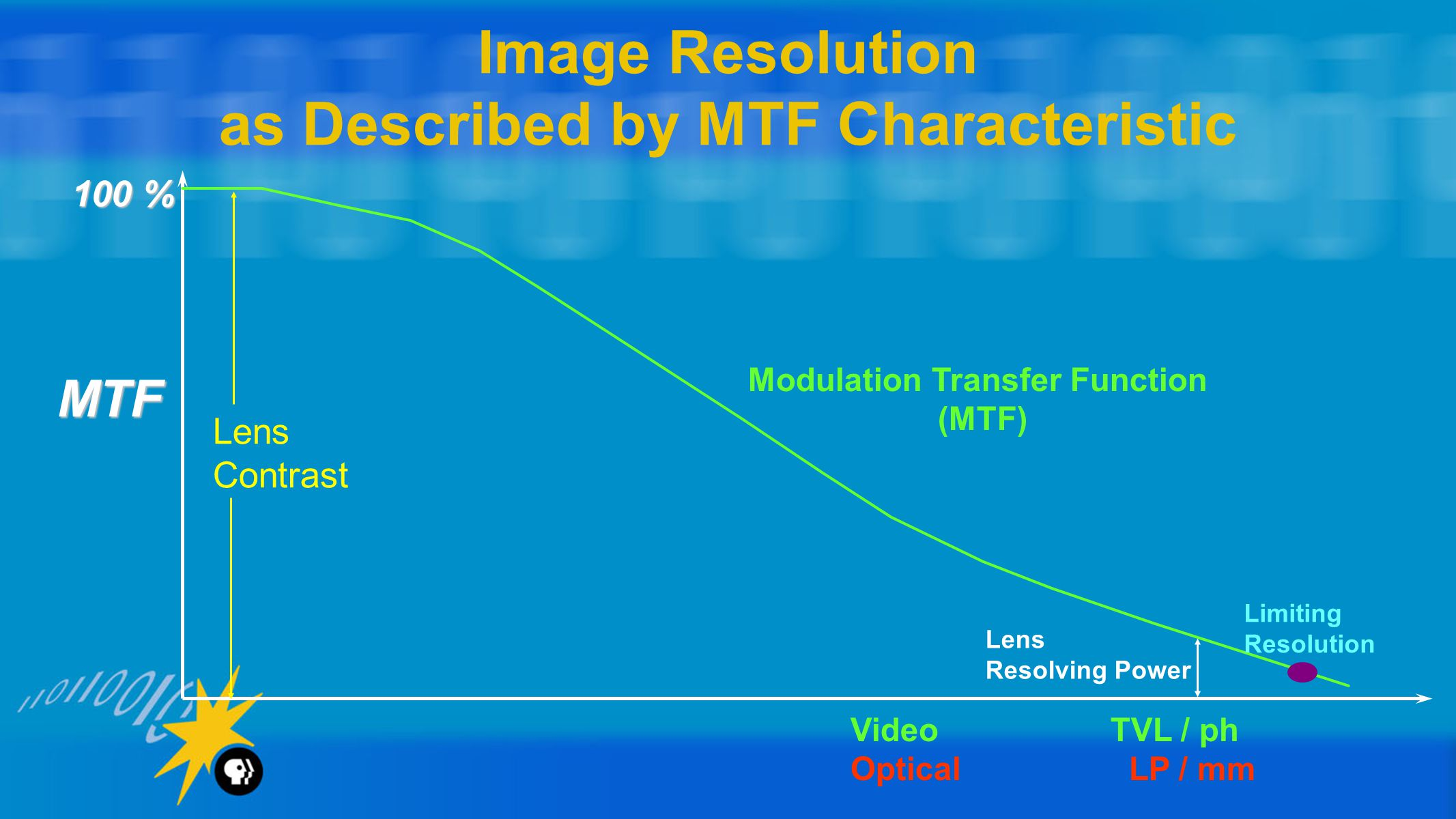 Image Resolution as Described by MTF Characteristic VideoTVL / ph Optical LP / mm MTF 100 % Modulation Transfer Function (MTF) Limiting Resolution Lens Contrast Lens Resolving Power