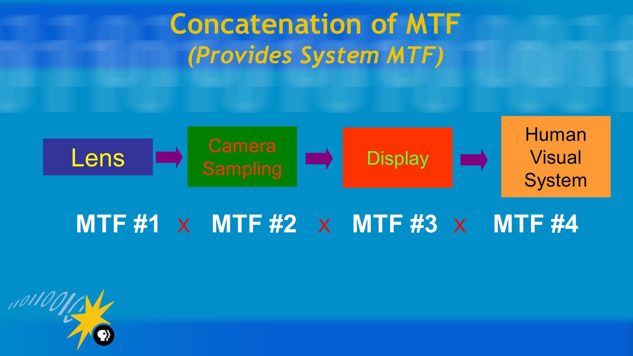 Concatenation of MTF (Provides System MTF) Lens Camera Sampling Display Human Visual System MTF #1 X MTF #2 X MTF #3 X MTF #4