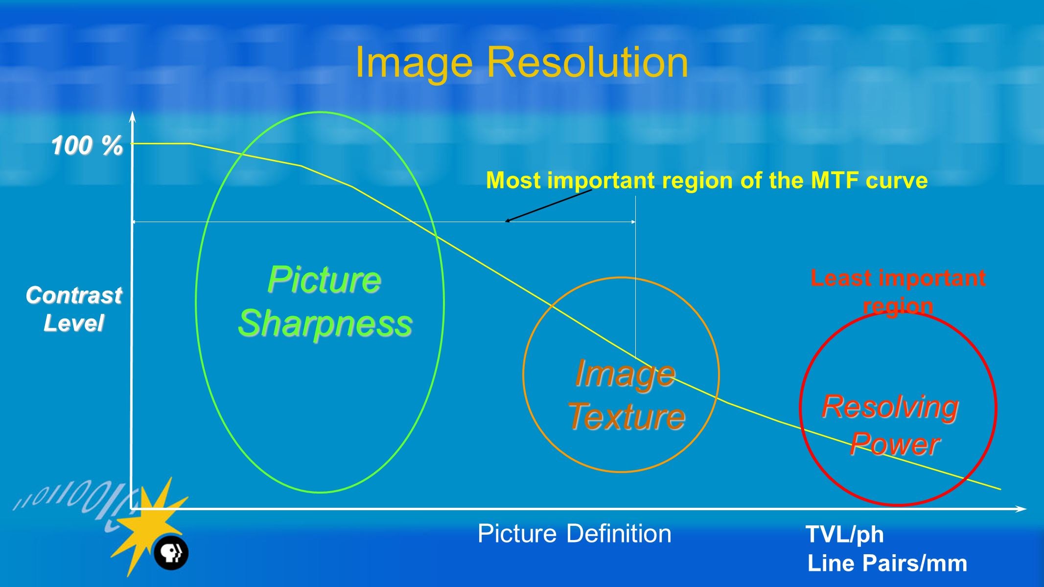 Image Resolution Picture Definition TVL/ph Line Pairs/mm ContrastLevel 100 % PictureSharpness ImageTexture ResolvingPower Most important region of the MTF curve Least important region