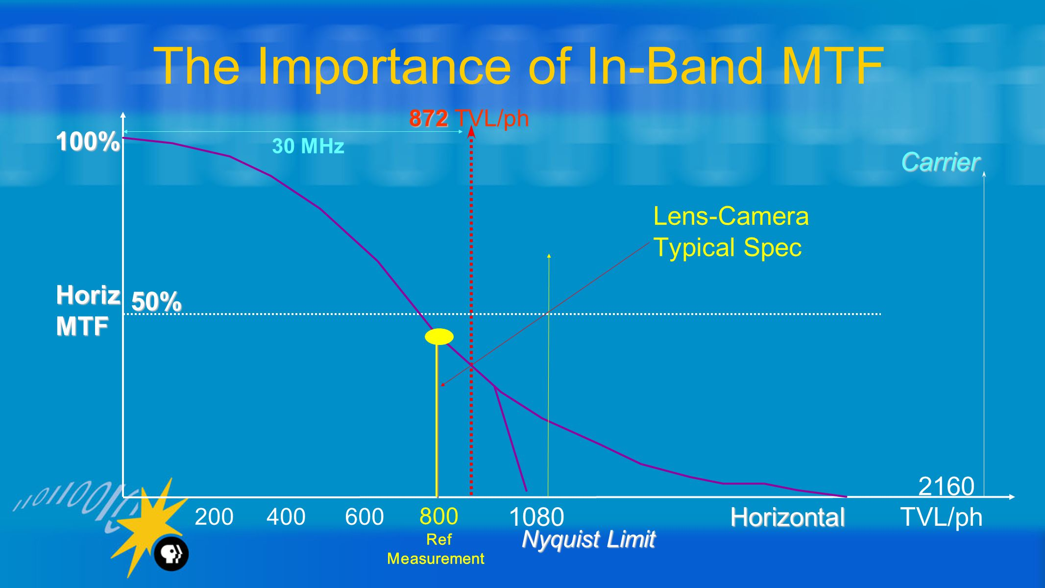 HorizMTF 1080TVL/phHorizontal Carrier Nyquist Limit Nyquist Limit 50% 872 872 TVL/ph 100% 800 Ref Measurement 200 400 600 The Importance of In-Band MTF Lens-Camera Typical Spec 30 MHz 2160
